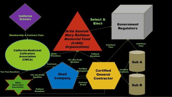 Conceptual Organizational Model