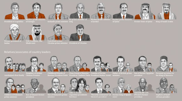 List of Consortium Members identified in Panama Papers