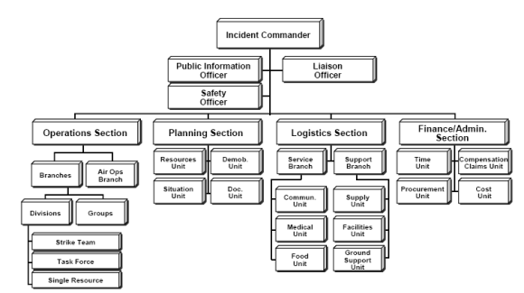 ICS_Structure